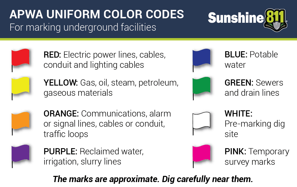 Color Coding for Markings of Underground Utilities